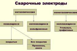 Класифікація електродів для зварювання