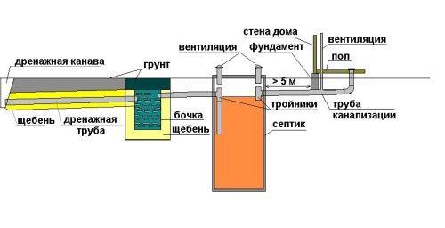 Фото - Грамотна вентиляція септика з бетонних кілець