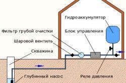 Схема холодного водопостачання