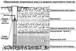 Фото - Грунтові води: якщо вони розташовані в зоні будівництва