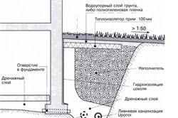 Схема захисту ділянки від грунтових вод