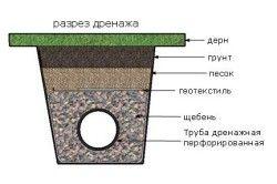 Схема дренажу ділянки