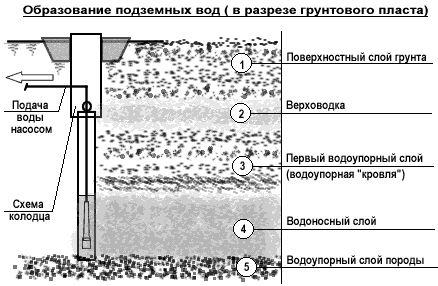 Схема колодязя з надходженням підземної води із захищеного