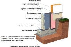 гідроізоляція фундаменту
