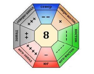 Фото - Характеристики числа гуа 8