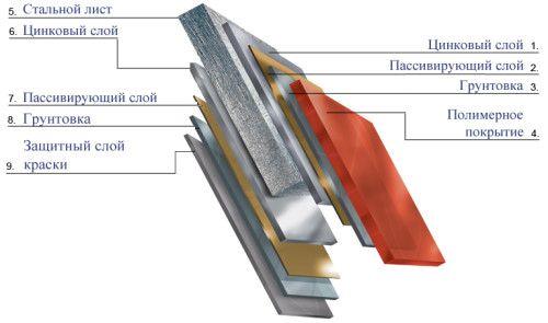 Структура листа металочерепиці