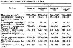Фізичні властивості ковкого чавуну
