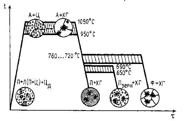 Фото - Характеристики ковкого чавуну і його застосування в народному господарстві
