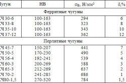 Механічні властивості ковкого чавуну по ГОСТ 1215-79