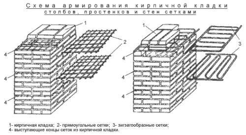 Фото - Характеристики старовинної цегляної кладки