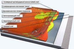 Структура полімерної підлоги