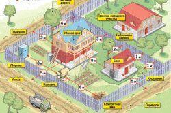 Схема планування саду