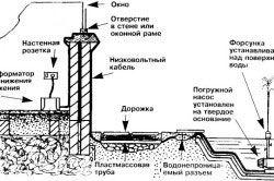 Схема садового фонтана