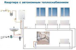 Установка індивідуального опалення в квартирі