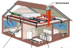 Схема опалення двоповерхового приватного будинку