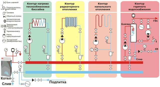 Схема системи автономного опалення.