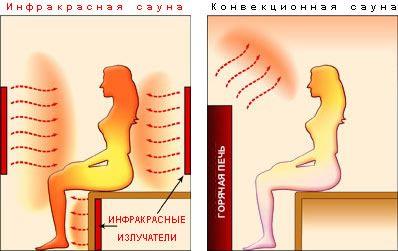 Фото - Інфрачервона сауна - користь чи шкода для вашого здоров'я?