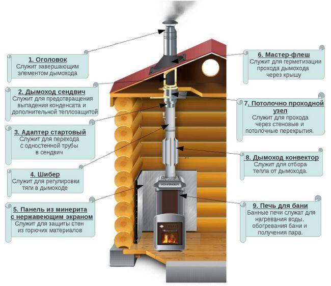 Фото - Інструкція для чищення димоходу