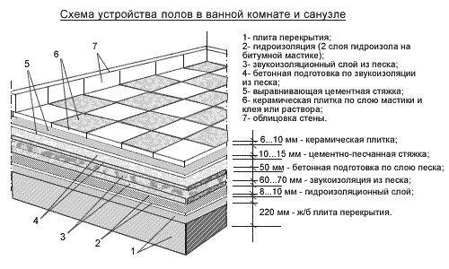 Фото - Інструкція: як правильно класти плитку у ванній