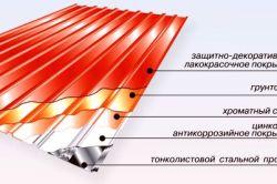 Фото - Інструкція по обшивці балкона профнастилом