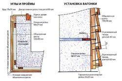 Якщо мова йде про горизонтальну обробці камяної стіни, то само собою укладання повинна проводиться знизу вгору для того, щоб кожна нижня планка вагонки була частковою підпорою для більш верхньої планки.
