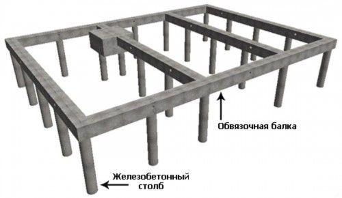 Фото - Інструкція по обробці пальового фундаменту