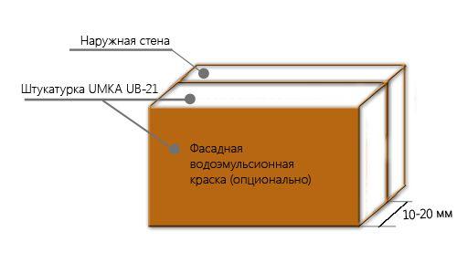 Схема штукатурки пінобетону