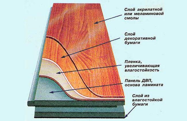 Фото - Інструкція з укладання ламінату