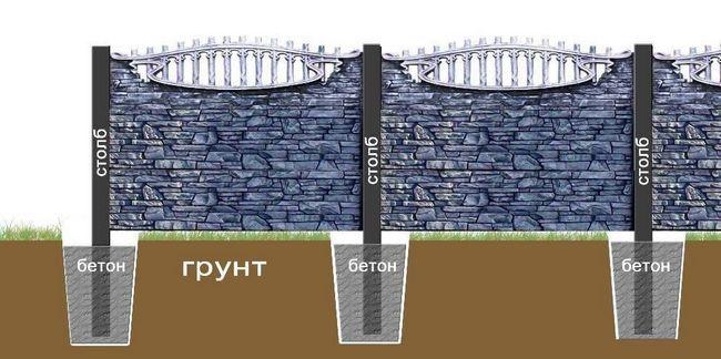 Фото - Інструкція по установці бетонного паркану