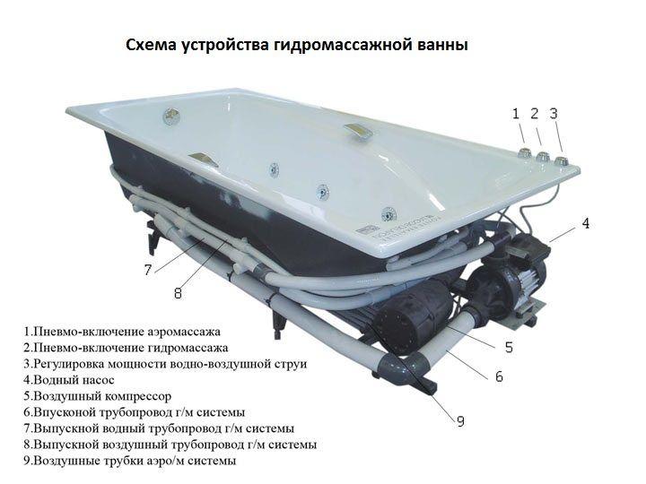 Пристрій ванни з гідромасажем