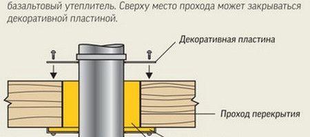 Фото - Інструкція по влаштуванню димоходу для газового котла