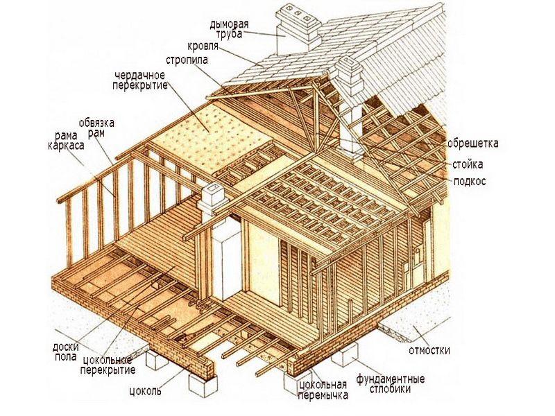 Схема пристрою каркасного будинку.