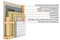Схема утеплення каркасного будинку.