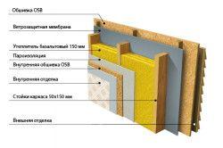Схема зовнішнього утеплення стін каркасного вдома.