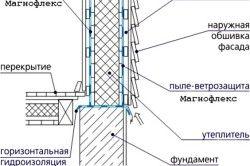 Схема гідроізоляції стін каркаса.