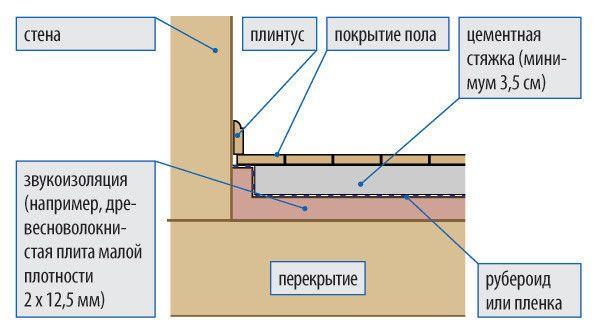 Інструкція по звукоізоляції перекриттів