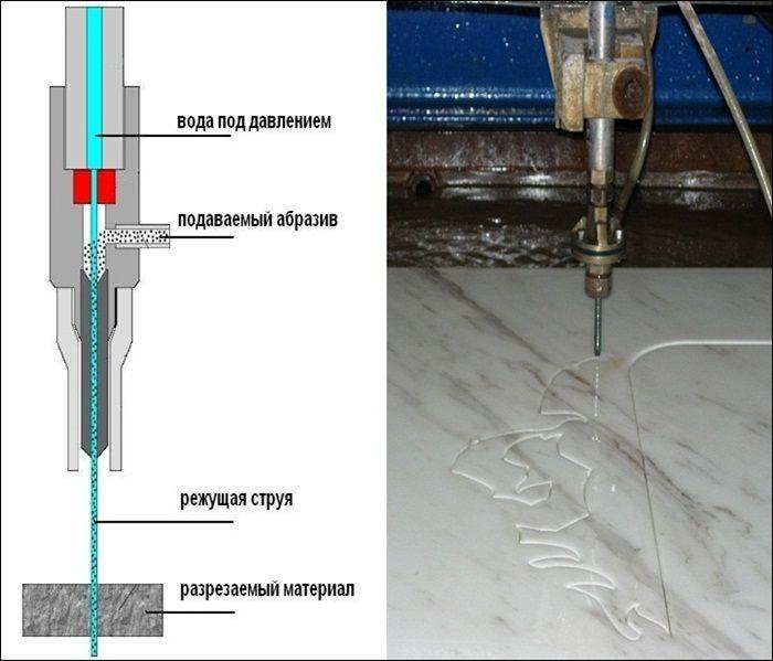 Схема роботи гідрорезка