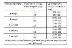 Таблиця розрахунку перетину балок і відстань між ними