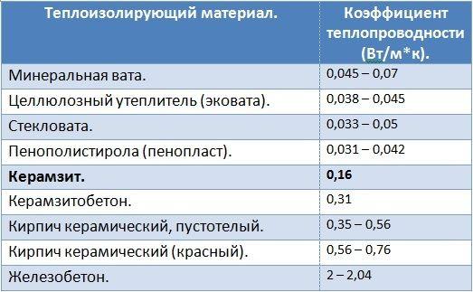 Таблиця коефіцієнтів теплопровідності різних матеріалів