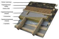 Схема пристрою утеплення даху