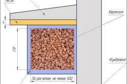 Схема утеплення цоколя керамзитом