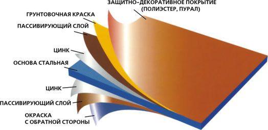 шари металочерепиці
