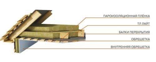 Фото - Використання пінопласту для утеплення даху