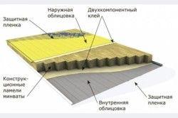 Послідовна схема утеплення стін мінеральною ватою