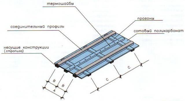Фото - Використання полікарбонату: переваги матеріалу, особливості монтажу