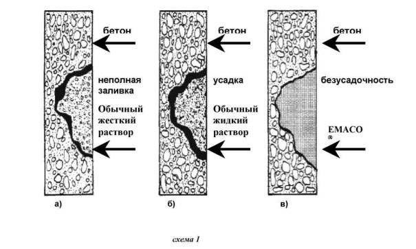 Застосування безусадочних швидкотверднучих складів на цементній основі