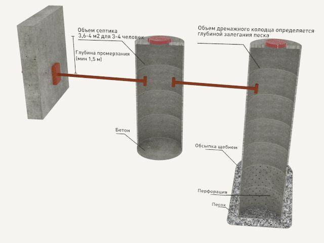 Фото - Використання труб з бетону