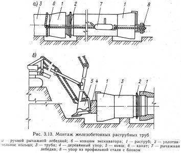 Схема монтажу бетонних труб