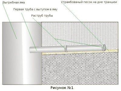 Схема вигрібної ями з бетонних кілець