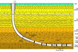 Схема альтернативного закачування горизонтальної свердловини